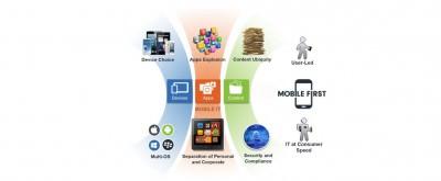 MobileIron App Gateway