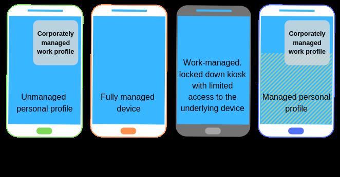 Android Enterprise -Einsatzmöglichkeiten für Unternehmen