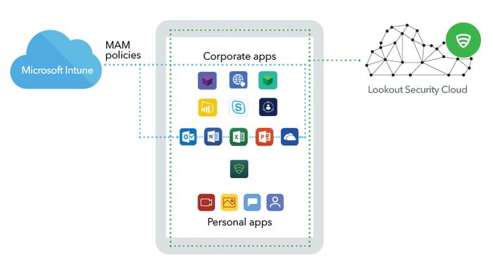 Lookout und Microsoft gewährleisten Produktivität im Unternehmen