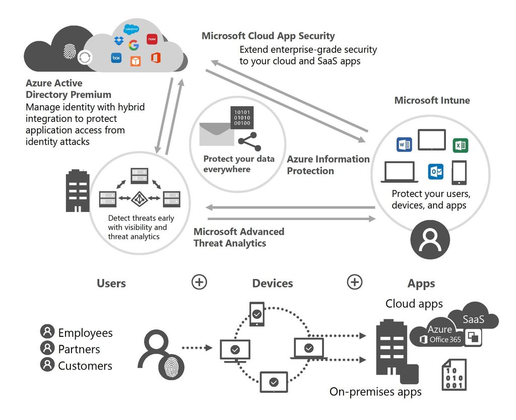 Microsoft Enterprise Mobility + Security Grafik