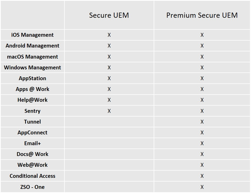 MobileIron vereinfacht Preisgestaltung und Lizenzierung für UEM-Bundles und Add-ons