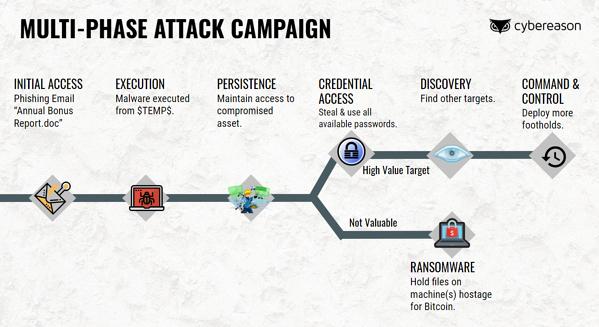Cyber Attack Simulation Grafik